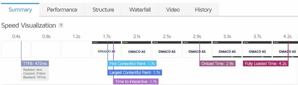 Bildet viser visuell sammendrag av lastetid til nettstedet omaco når testet med GTmetrix